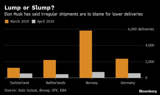 Elon Musk Wasn't Kidding About 'Lumpy'European Deliveries