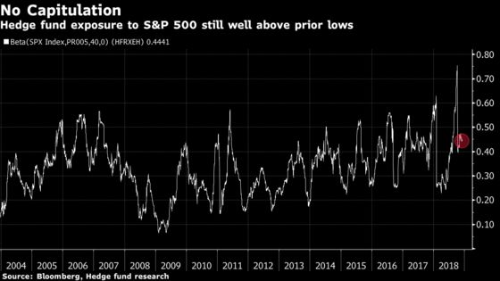 Hedge Funds Have Stocks to Dump, in Bad Sign for Sell-off