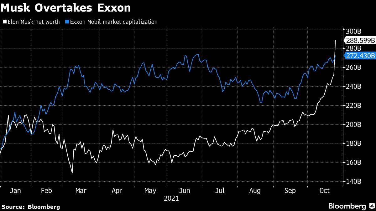 bloomberg.com - Simon Casey - Elon Musk Is Now Worth More Than Exxon's Market Capitalization