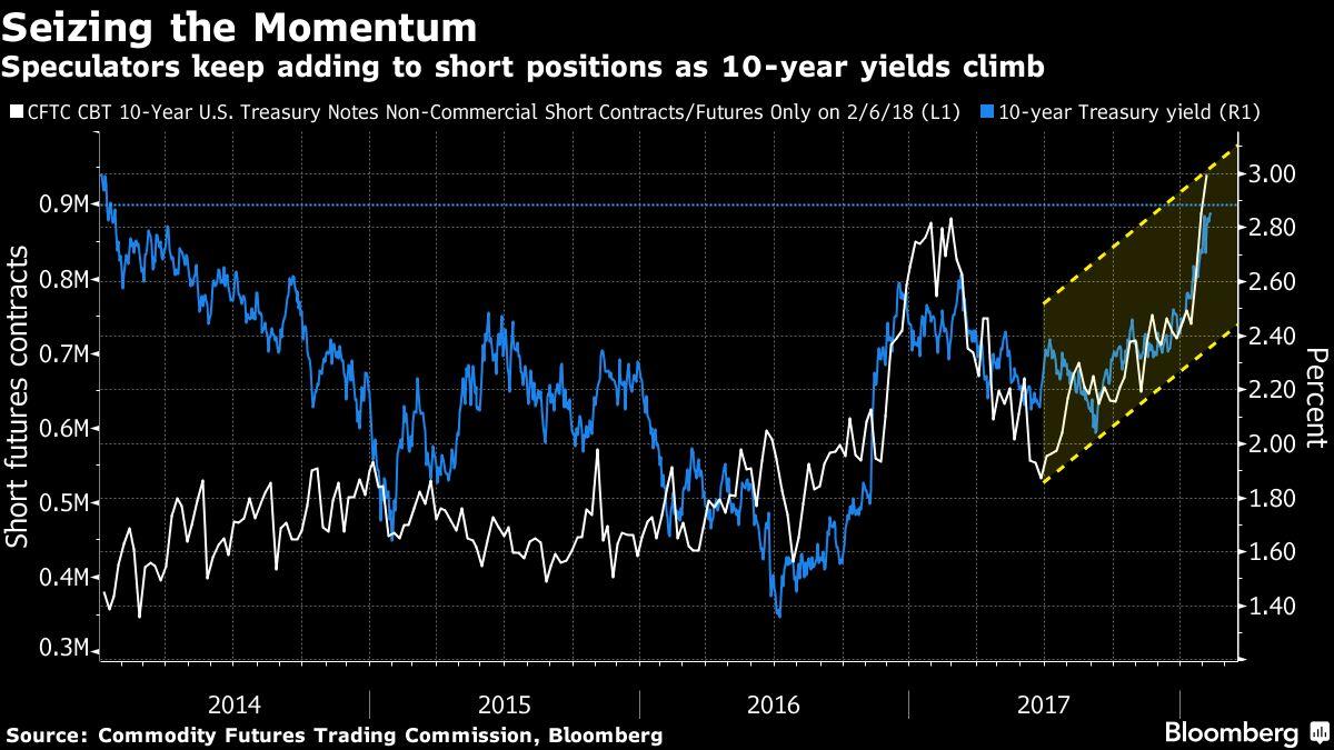 Hedge Funds' Biggest Short in Bonds Faces Make-or-Break Moment