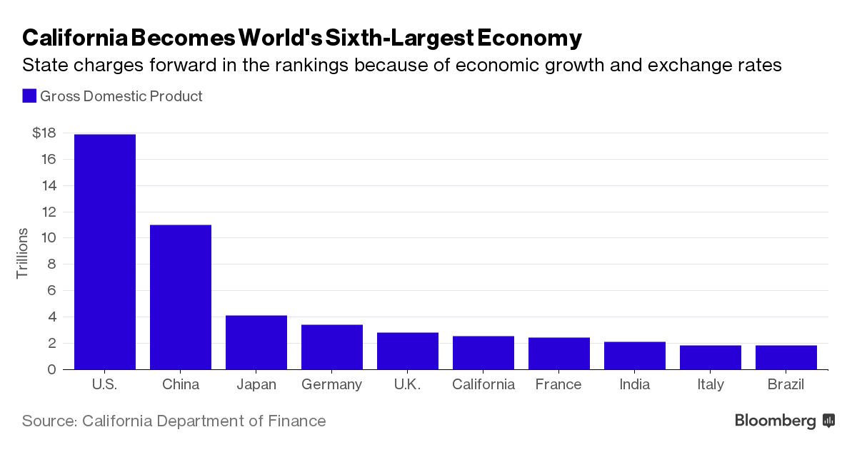 California Is The World's Sixth Largest Economy: Chart