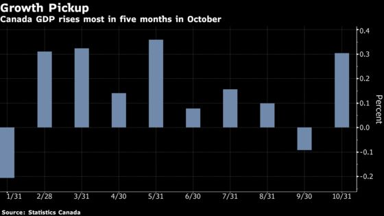 Factories Lead Canada's Fastest Economic Growth in Five Months