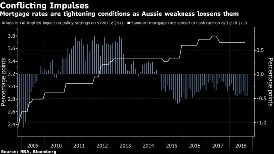 Australian Dollar Delivers Rate Cut Central Bank Can't Provide