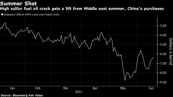 Dirty Ship Fuel Is Getting a Boost From Beijing and Hot Weather