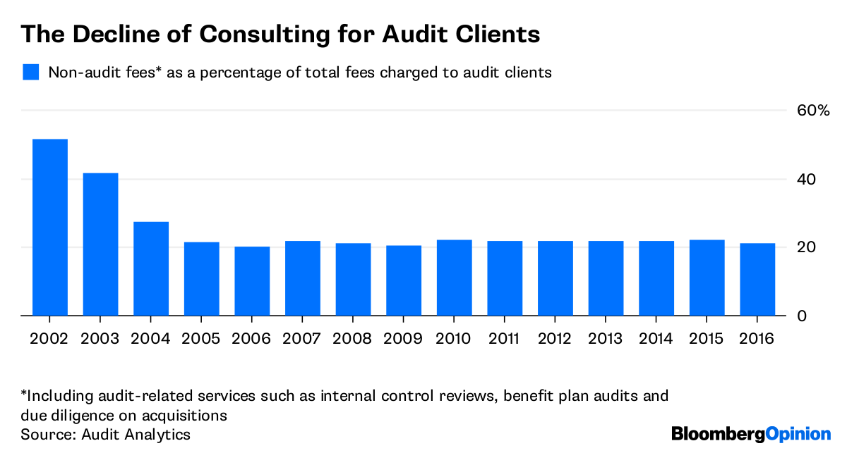 Maybe the Big Four Auditing Firms Do Need Breaking Up
