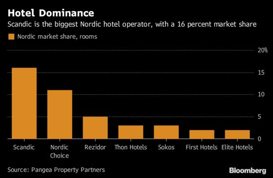 Scandic Bets Weak Krona and Sunshine Will Fill Empty Hotel Rooms