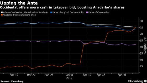 Anadarko Is Said to Seek Chevron Bid at Least Matching Rival