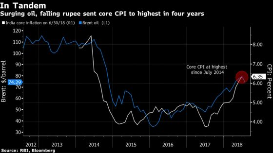 Time Is Ripe for Second India Rate Hike as Inflation Risks Mount