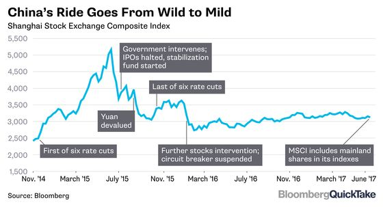 Why China's First Steps Into MSCI Are Such a Big Deal: QuickTake