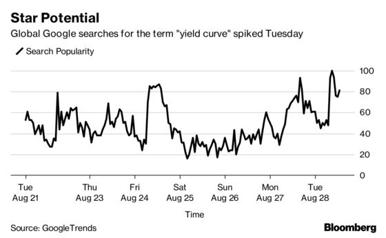 The Treasury Yield Curve Is Finally Going Mainstream