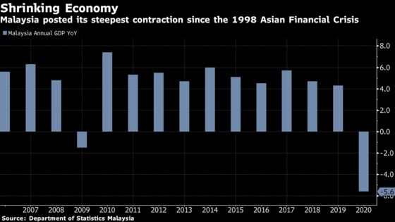 Malaysia's Economy Sees Worst Year Since 1998 Asian Crisis