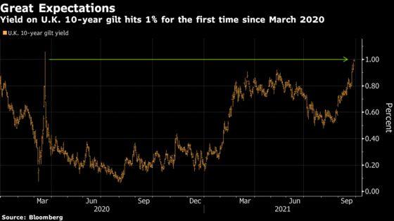 U.K. Yields Soar, Pound Plummets as Inflation Concerns Mount