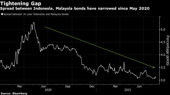 Malaysia Bonds Lag Indonesia Debt on Fiscal and Political Risks