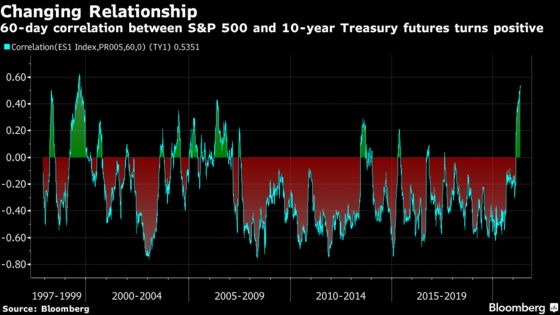 Bonds Have Never Been So Useless as a Hedge to Stocks Since 1999