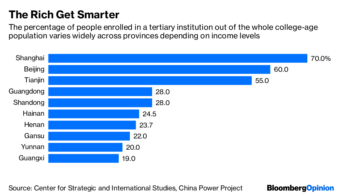 China's Racing to the Top in Income Inequality - Bloomberg
