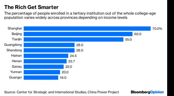 China's Racing to the Top in Income Inequality