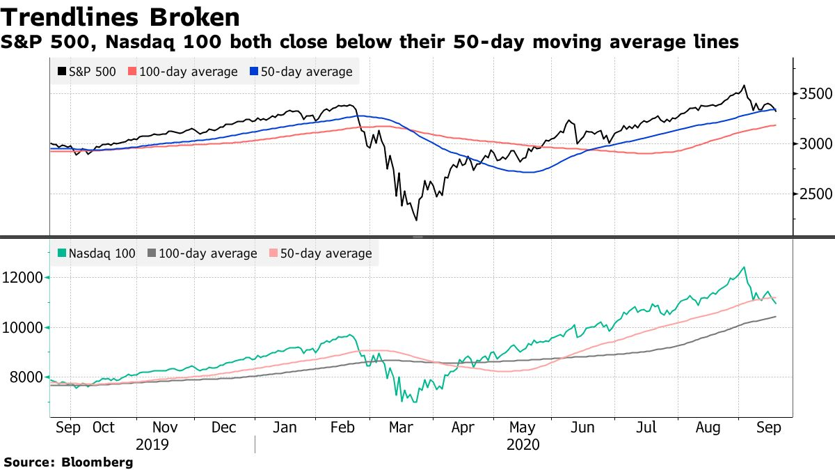 S&P 500, Nasdaq 100 both close below their 50-day moving average lines