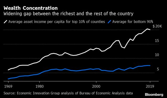 U.S. Wealth Gap Rises With Jackson Hole Coming at the Top