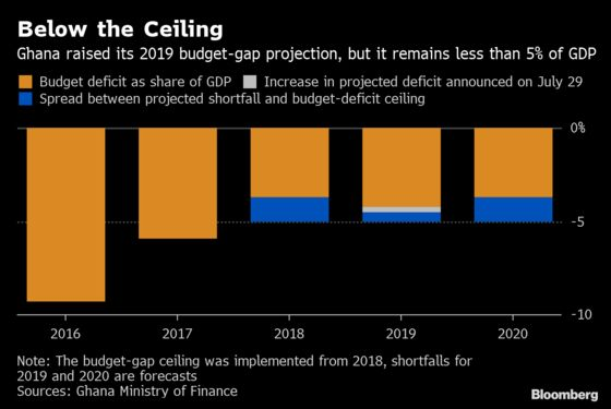 Ghana Seeks New Terms for Energy Deals to Plug Budget Deficit