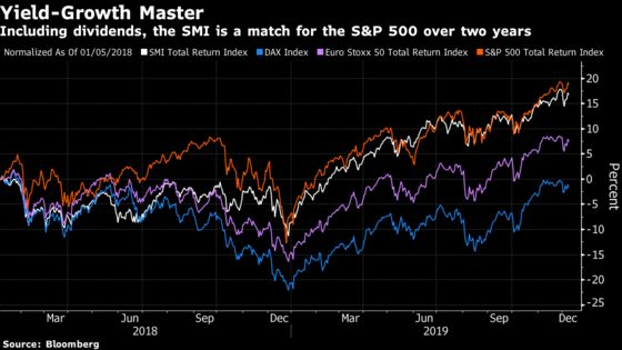 Swiss Stocks May Be Boring but They AreMatchingthe S&P 500