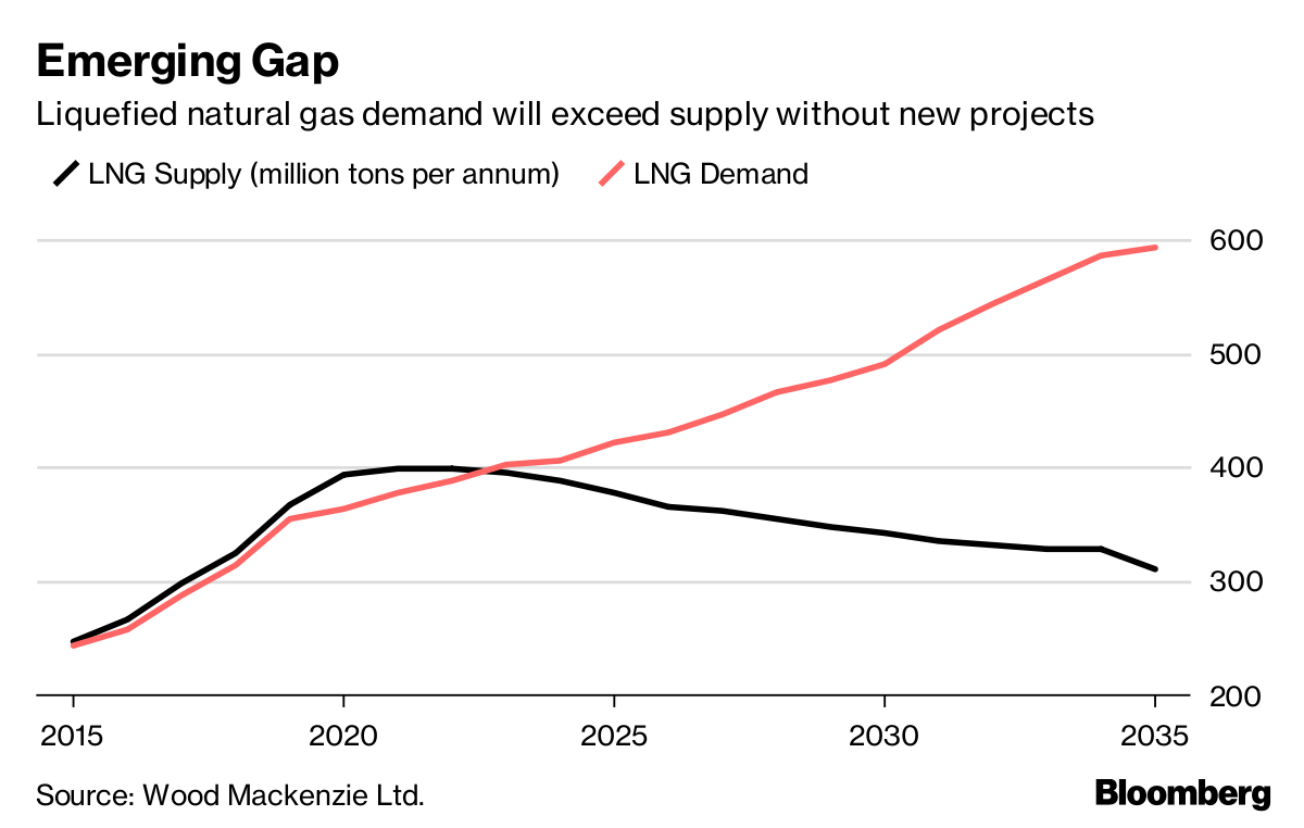Future of Big Oil Increasingly Shaped by the Fate of Global Gas