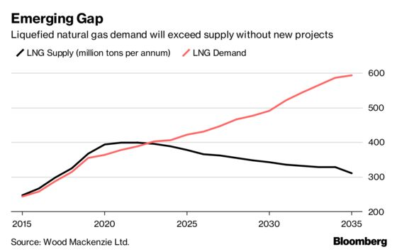 Future of Big Oil Increasingly Shaped by Fate of Global Gas