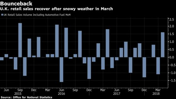 U.K. Retail Sales Bounce Back in April as Weather Warms Up