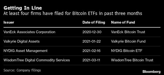 Wall Street Steps Up Crypto ETF Push as SEC Verdict Unknown