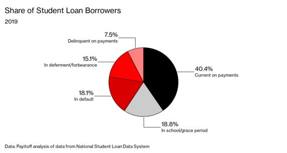The Big Student Debt Questions That Biden Will Have to Answer