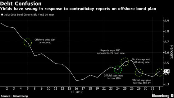 Flip-Flops on India's Offshore Bond Sale Confounds Traders