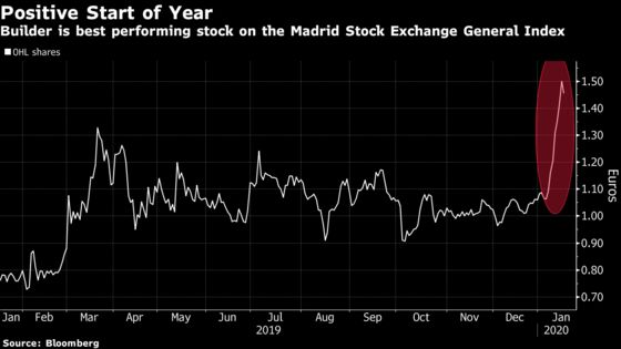 Builder Puts Past Plunge Behind It to Become Spain's Best Stock