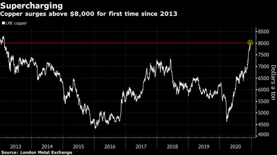 Copper Tops $8,000 as Goldman Points to Commodities Super-Cycle