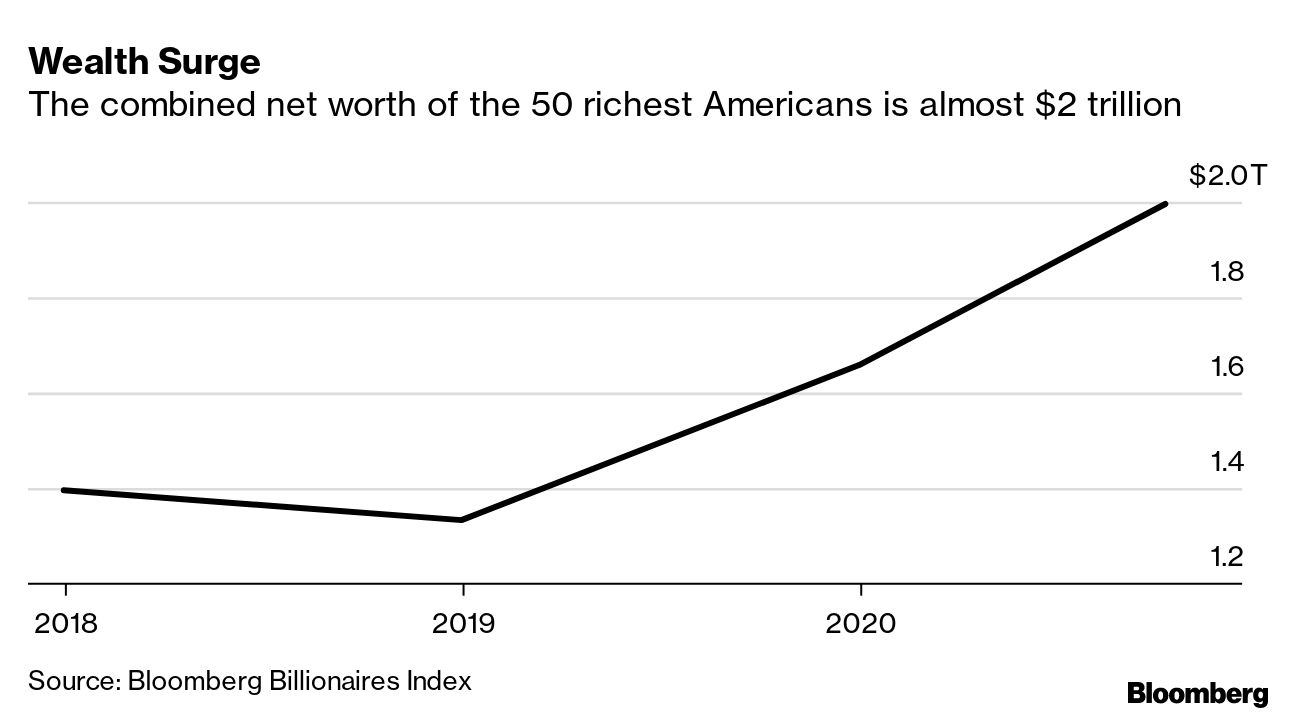 Wealth Surge