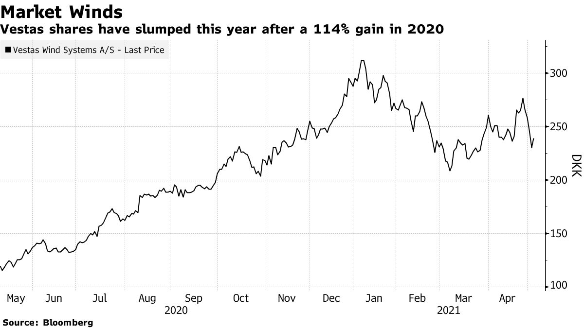 Vestas shares have slumped this year after a 114% gain in 2020