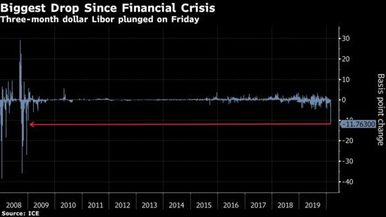 Libor Plunges Most Since 2008 After Virus Spurs Bets on Fed Cuts