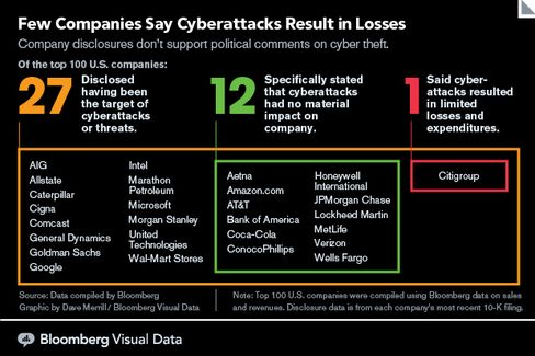 GRAPHIC: Few Companies Say Cyberattacks Result in Losses
