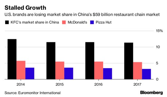 What a Buyer of Yum Brands' China Spinoff Is Coming Up Against