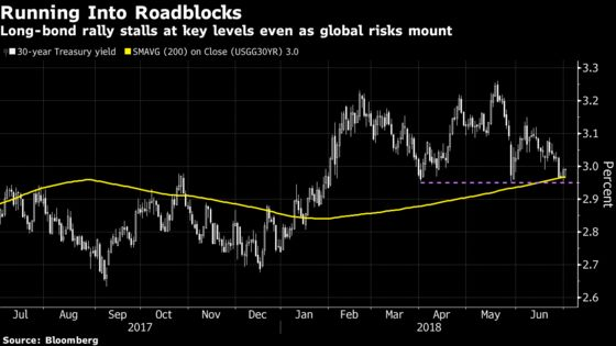 Long-Bond Rally Runs Into Roadblock
