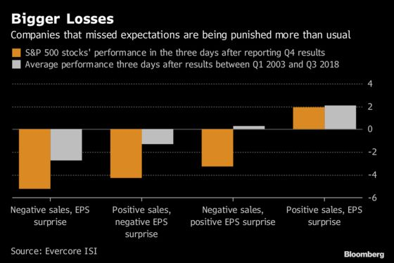 It's Been a Bad Quarter to Miss Earnings