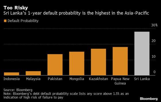 Asia's Highest Default Risk Spotlights Sri Lanka Debt Worry