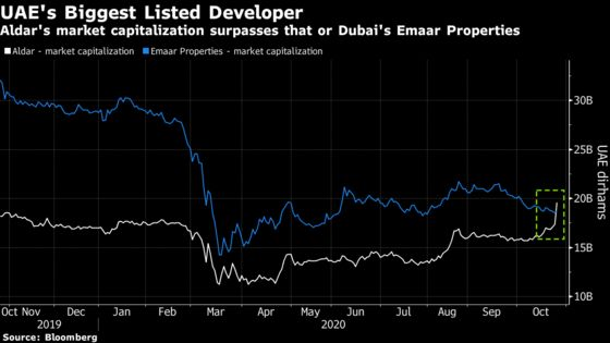Emaar Eclipsed as Top UAE Developer on $8 Billion Aldar Deal