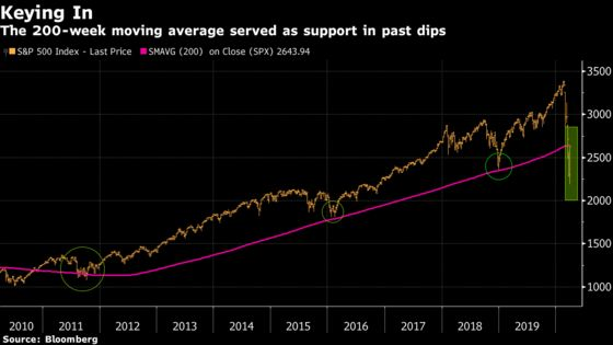 Technicals the Pros Are Watching After This Instant Bull Market