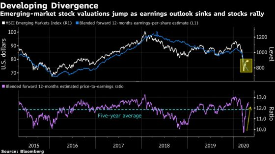 Calling Time on the Rebound in Emerging Markets: Simon Flint