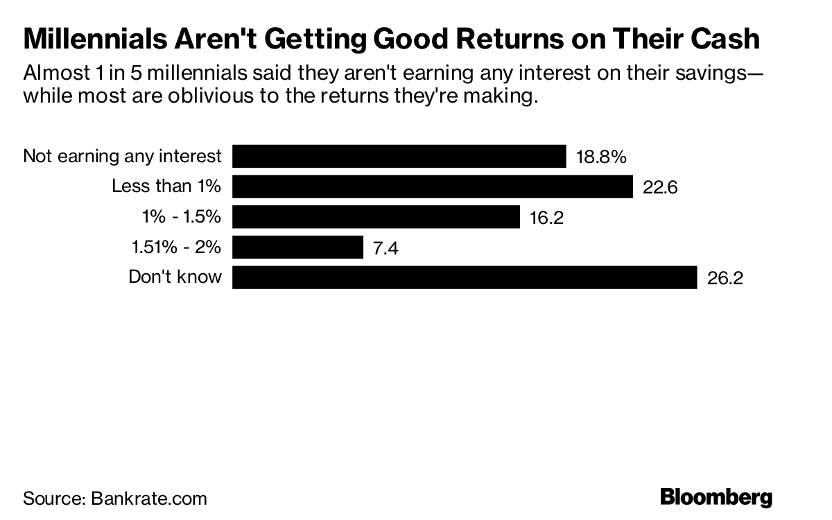 Millennials Are Making A Costly Investment Mistake Bloomberg