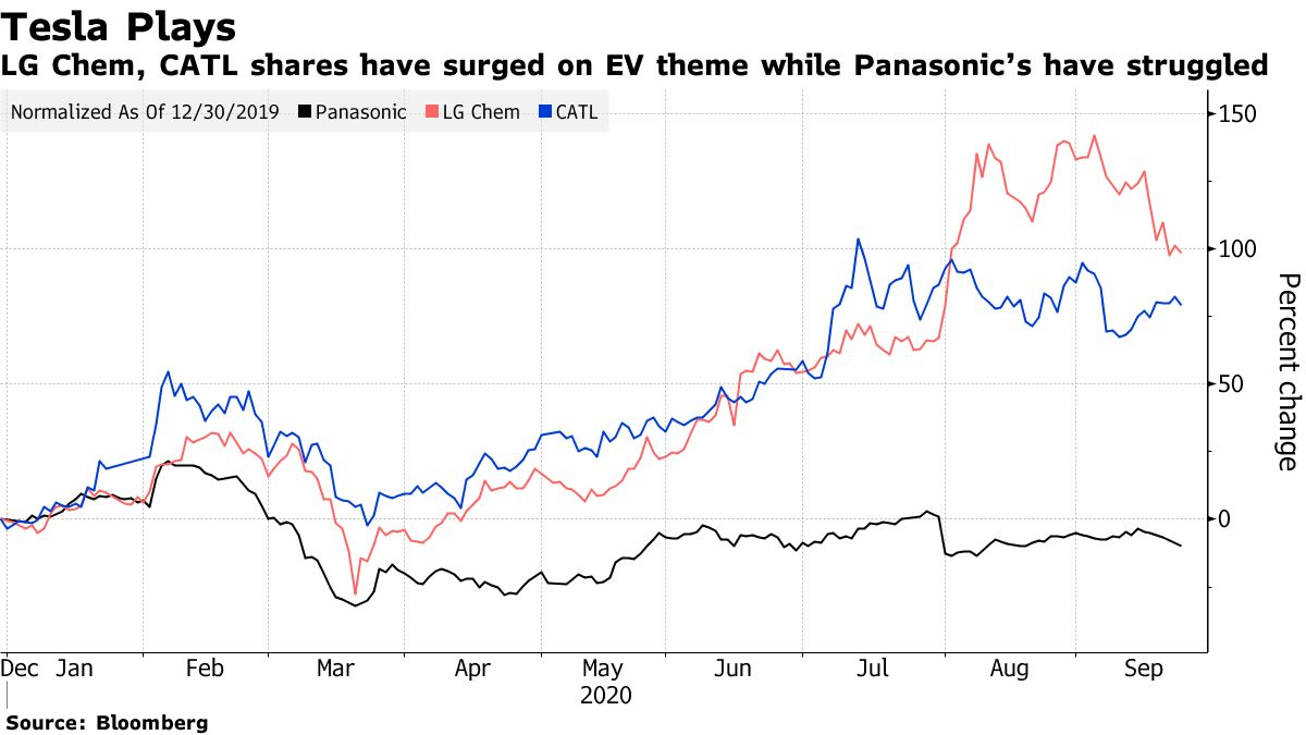 LG Chem, CATL shares have surged on EV theme while Panasonic's have struggled
