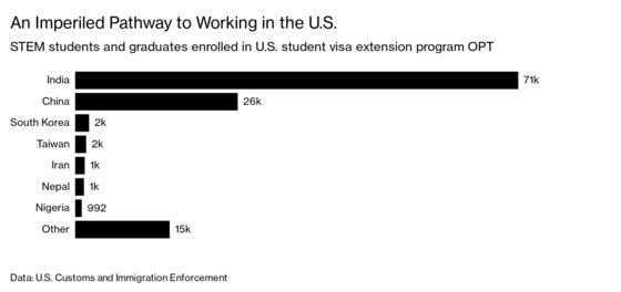 Foreign STEM Graduates Are Being Shut Out of the U.S. Job Market