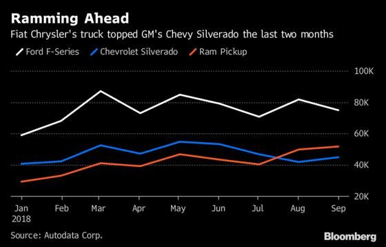 Fiat Chrysler's Ram Pulls Another Upset Topping GM's Silverado