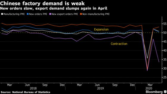 China Factory Data Show Global Slump Weaken Nascent Recovery