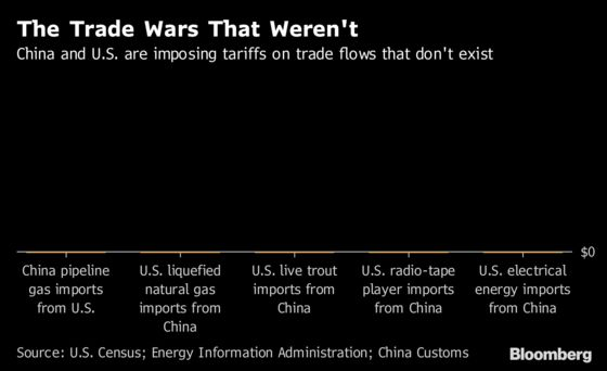 China and U.S. Impose Tariffs on Trade Flows That Don't Exist