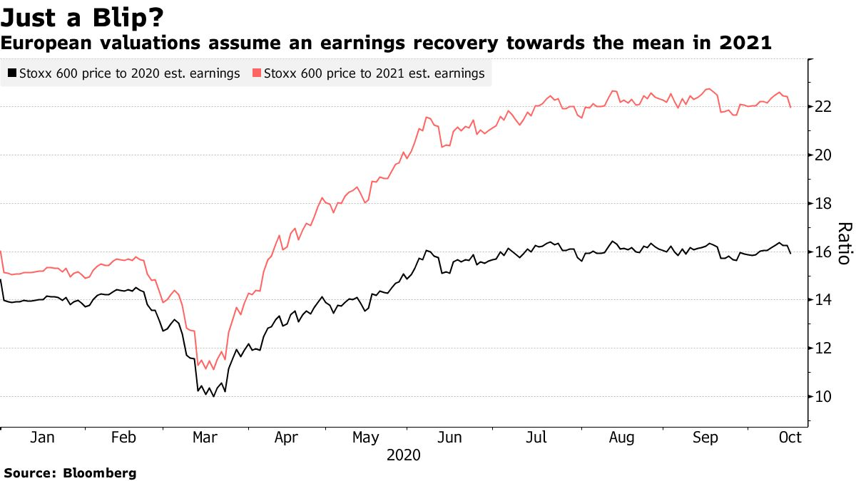 European valuations assume an earnings recovery towards the mean in 2021
